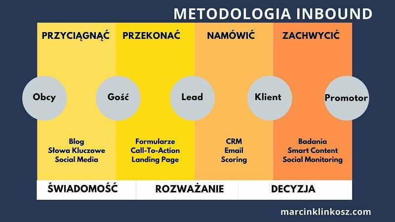metodologia inbound marketingu